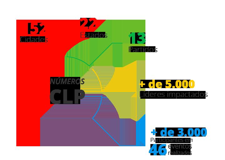Números CLP