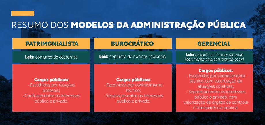 Quadro com os modelos da administração pública