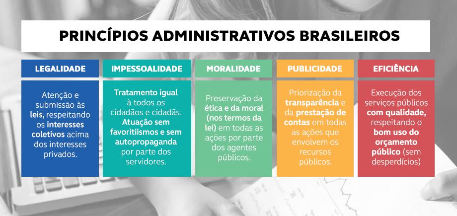 LIMPE - Princípios administrativos brasileiros