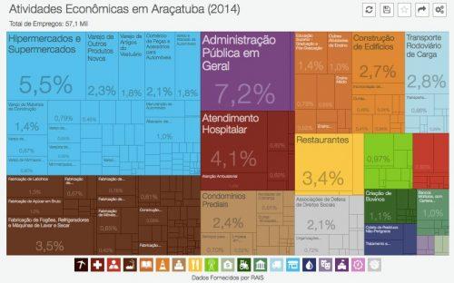 DataViva: interpretação de dados para melhoria na tomada de decisão do setor público brasileiro