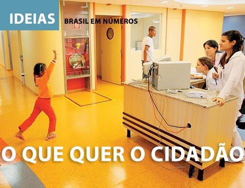 O que quer o cidadão ? Estudo Visão Brasil 2030