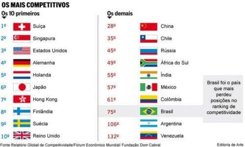 Brasil cai 18 posições em ranking de países mais competitivos