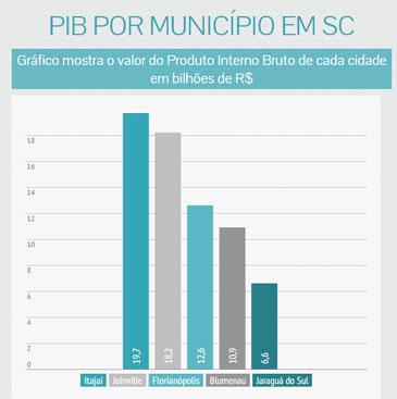 Itajaí: a cidade mais rica de Santa Catarina