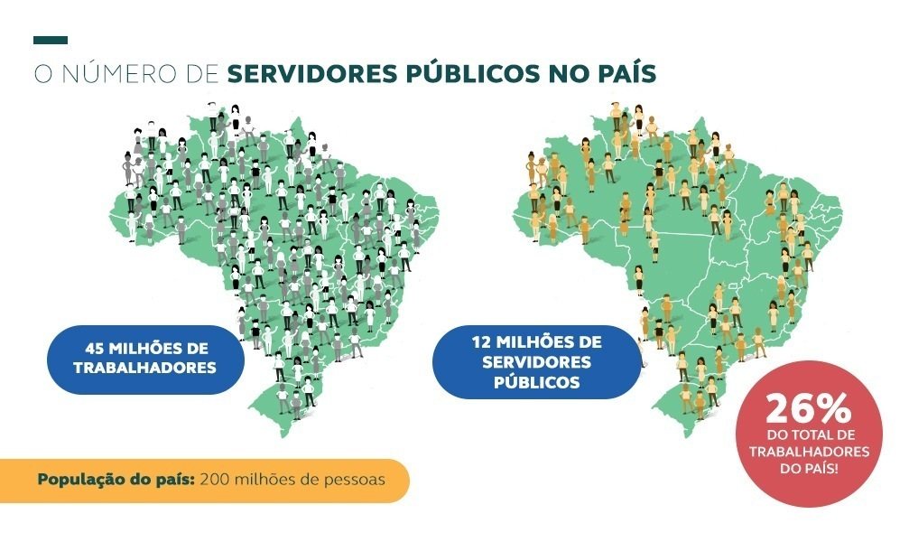Número de servidores públicos no país