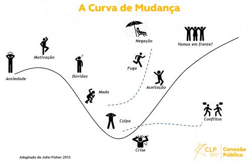 Imagem da Curva do Processo de Mudança - Adaptado de John Fisher (2012)