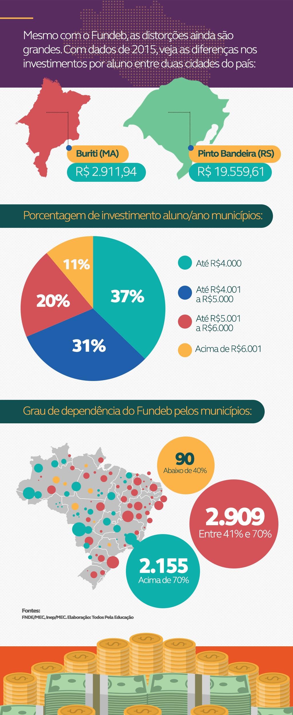 Infográfico sobre o Fundeb no financiamento da educação básica