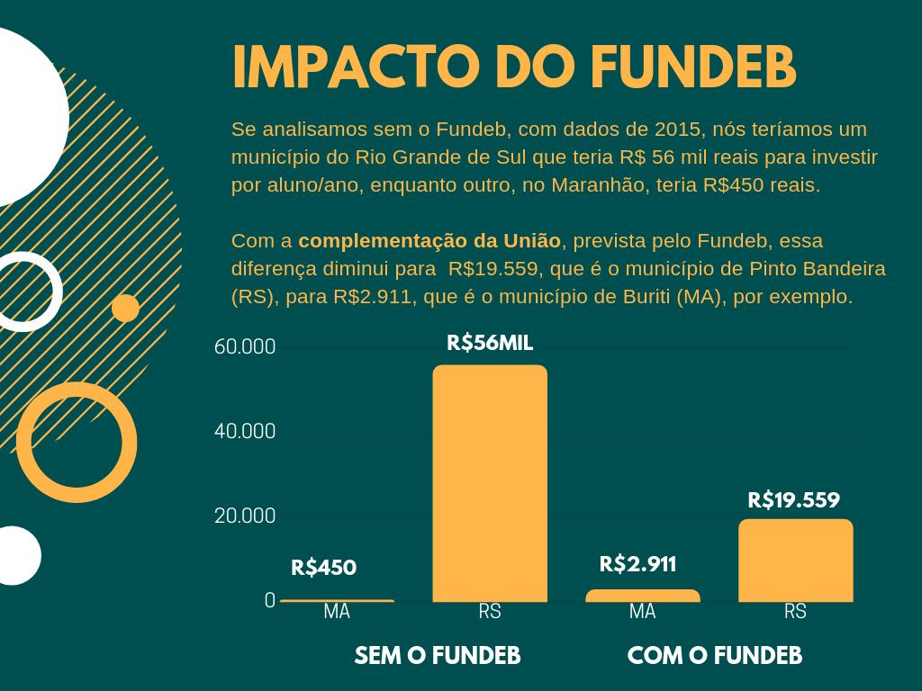 Impacto do Fundeb para os municípios