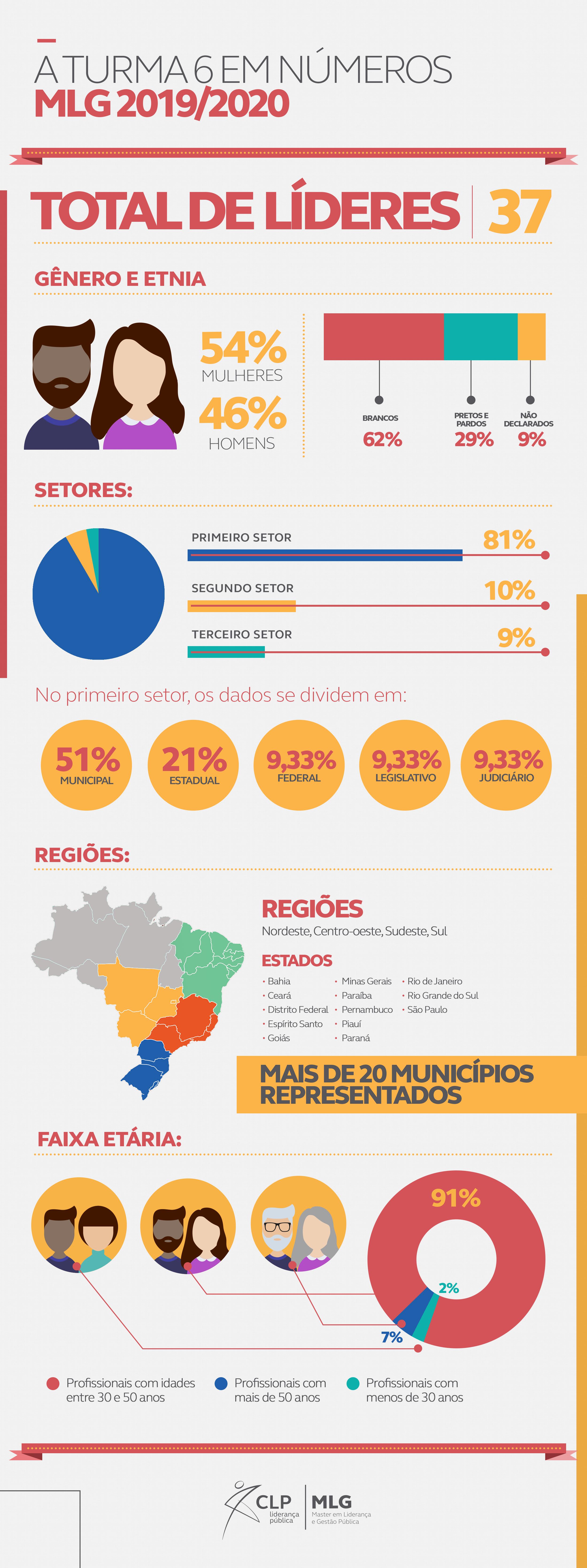 Infográfico sexta turma do Master em Liderança e Gestão Pública - MLG