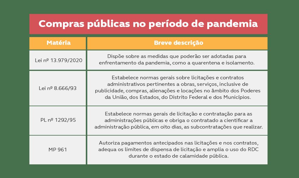 O Impacto da Covid-19 nas compras públicas: a pandemia fez em 2 meses que o Brasil não fez em 25 anos.